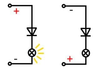 Schaltskizze einer in Durchlassrichtung und in Sperrichtung geschalteten Diode.