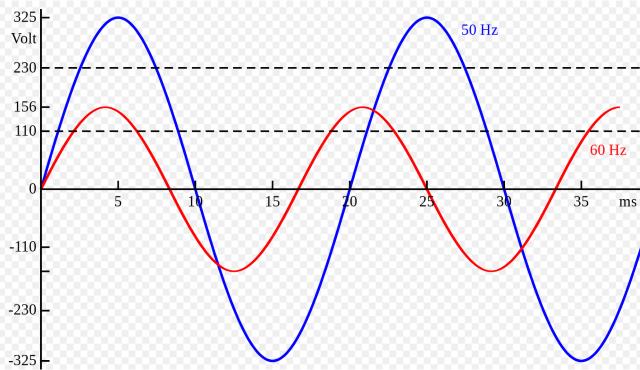 frequenz stromnetz