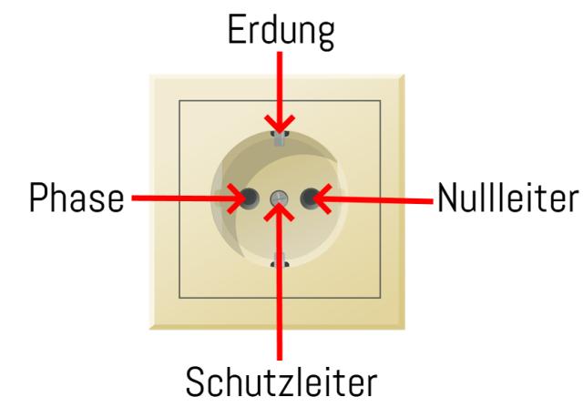 steckdose messen multimeter skizze
